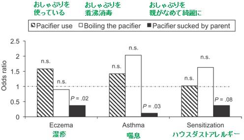 おしゃぶりを親がなめることによる効果(原著の図に日本語による注釈追記)